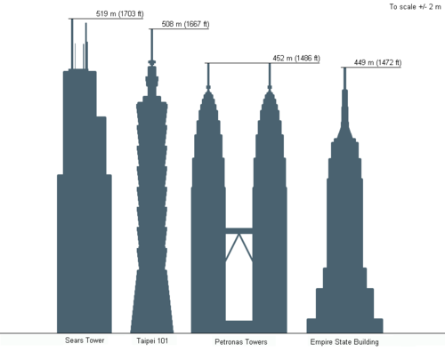Comparison of the Sears Tower, Taipei 101, the Petronas Towers and the Empire State Building.