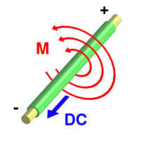 Current flowing through a wire produces a magnetic field (M) around the wire. The field is oriented according to the .